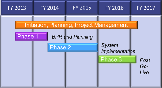 Graphic showing BREAZ timeline from FY2013 - 2017