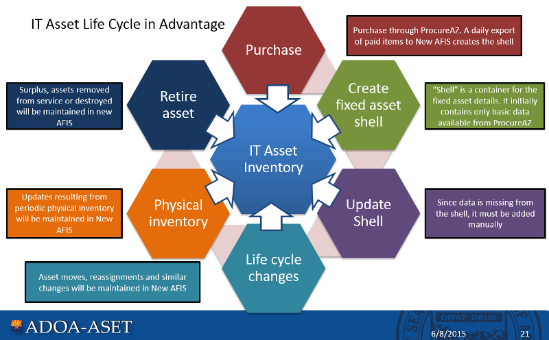 IT Inventory Life Cycle