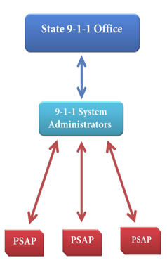 he State 9-1-1 office interfaces with a single point of contact identified as a 9-1-1 System Administrator who represents the Public Safety Answering Points (PSAP) within their political subdivision.